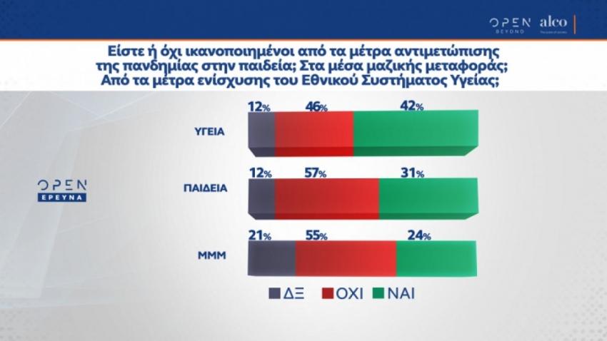 Δημοσκόπηση Alco: Το 57% των Ελλήνων δεν είναι ικανοποιημένο με τα μέτρα της κυβέρνησης στην Παιδεία για την πανδημία.